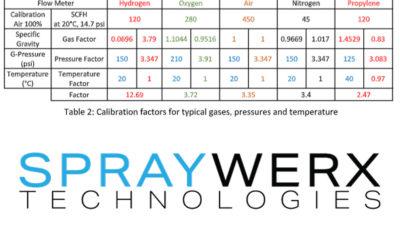 Volumetric Flow Meters